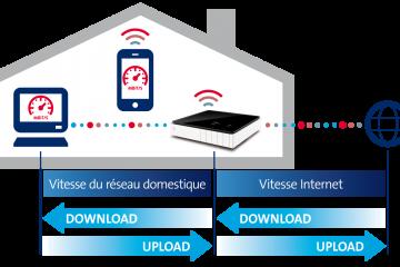 Comment optimiser la performance de votre réseau domestique ?